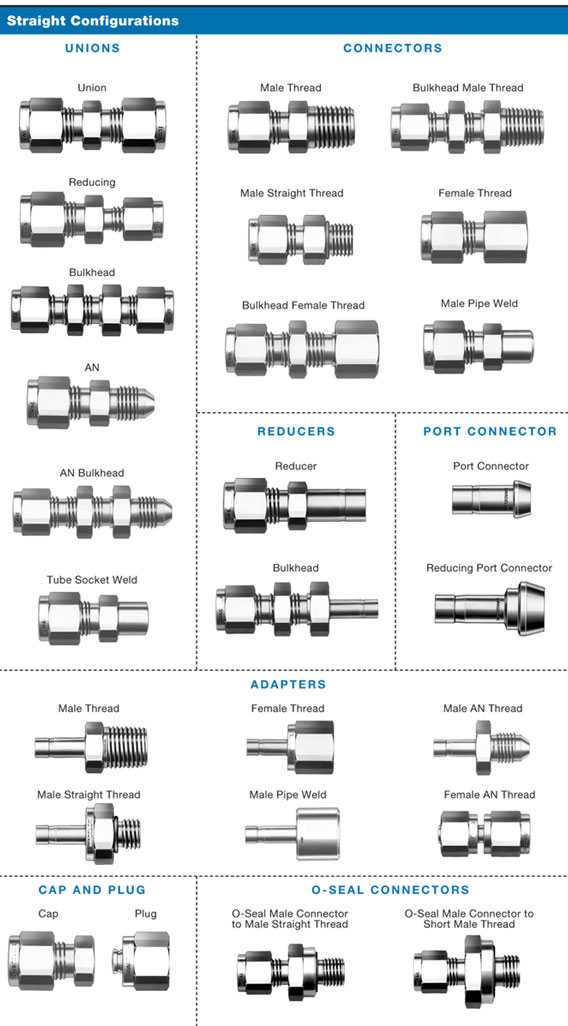 double ferrule compression tube fittings Manufacturer